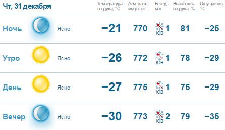 В оленьке на неделю погода