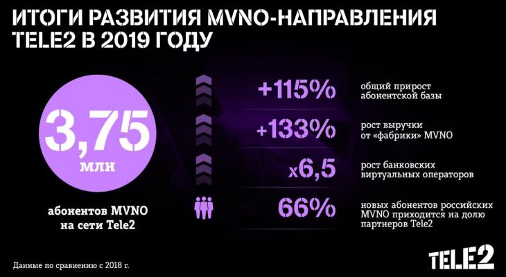 Количество абонентов MVNO на сети Tele2 выросло более чем в 2 раза в 2019 году