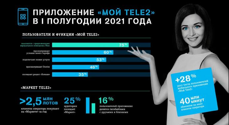 Число пользователей приложения «Мой Tele2» в Приволжье выросло на 30%