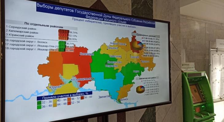 Явка избирателей на выборы в Марий Эл к 15 часам составила 39%